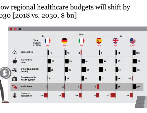 Il futuro della salute: come il settore bio-pharma può difendere e far crescere il proprio ruolo in un'era dominata dall'assistenza sanitaria digitale