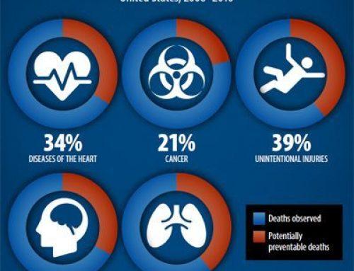 Due decessi su tre potrebbero essere evitati