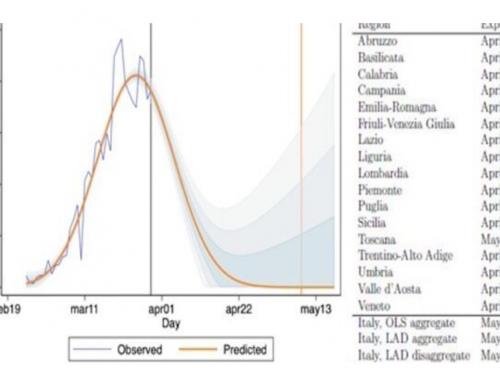 Coronavirus, azzeramento dei contagi in Lombardia il 22 aprile: ecco le previsioni Regione per Regione