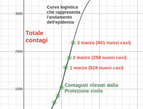 Coronavirus, i contagiati in Italia oltre 23mila, trend in calo. Quando è previsto il picco